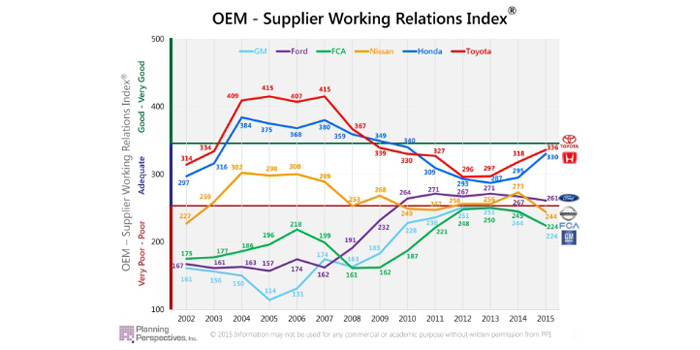 The Working Relations Index tracks the relations between the six major U.S. and Japanese automakers and their Tier One suppliers. It's important because the better their working relations with suppliers, the greater the direct (cost-reductions) and indirect (innovation, investment, support) benefits the automakers receive. Toyota and Honda have always scored well above the Detroit. (PRNewsFoto/Planning Perspectives, Inc.)