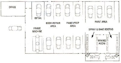 Blueprints for success a plan for profits body shop business malvernweather Image collections