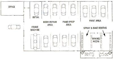 Blueprints for success a plan for profits body shop business malvernweather Choice Image