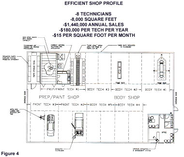 Working designs bodyshop layouts images frompo for Truck repair shop floor plans